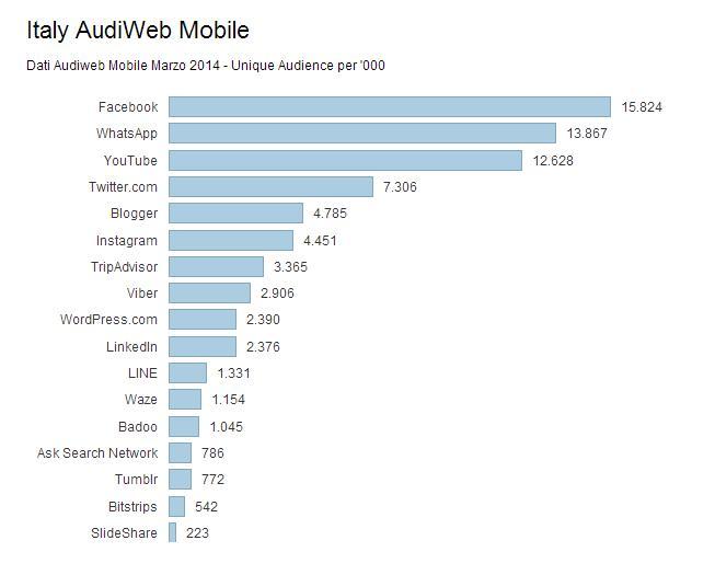 dati Audiweb Social Mobile