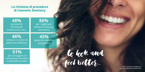 OdontoiatriaEstetica