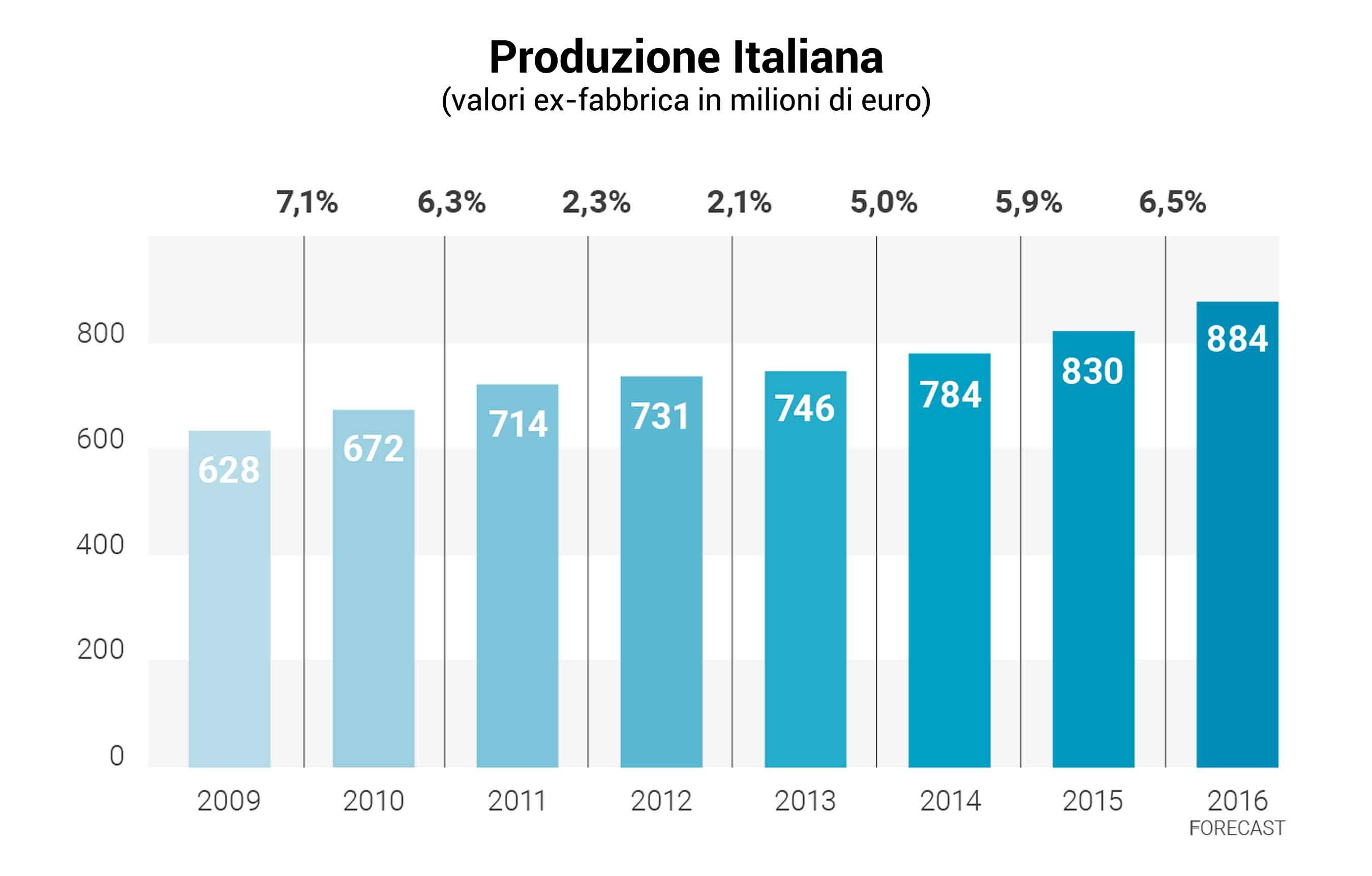 Studio di Settore UNIDI: produzione verso il miliardo e boom nell'esportazione