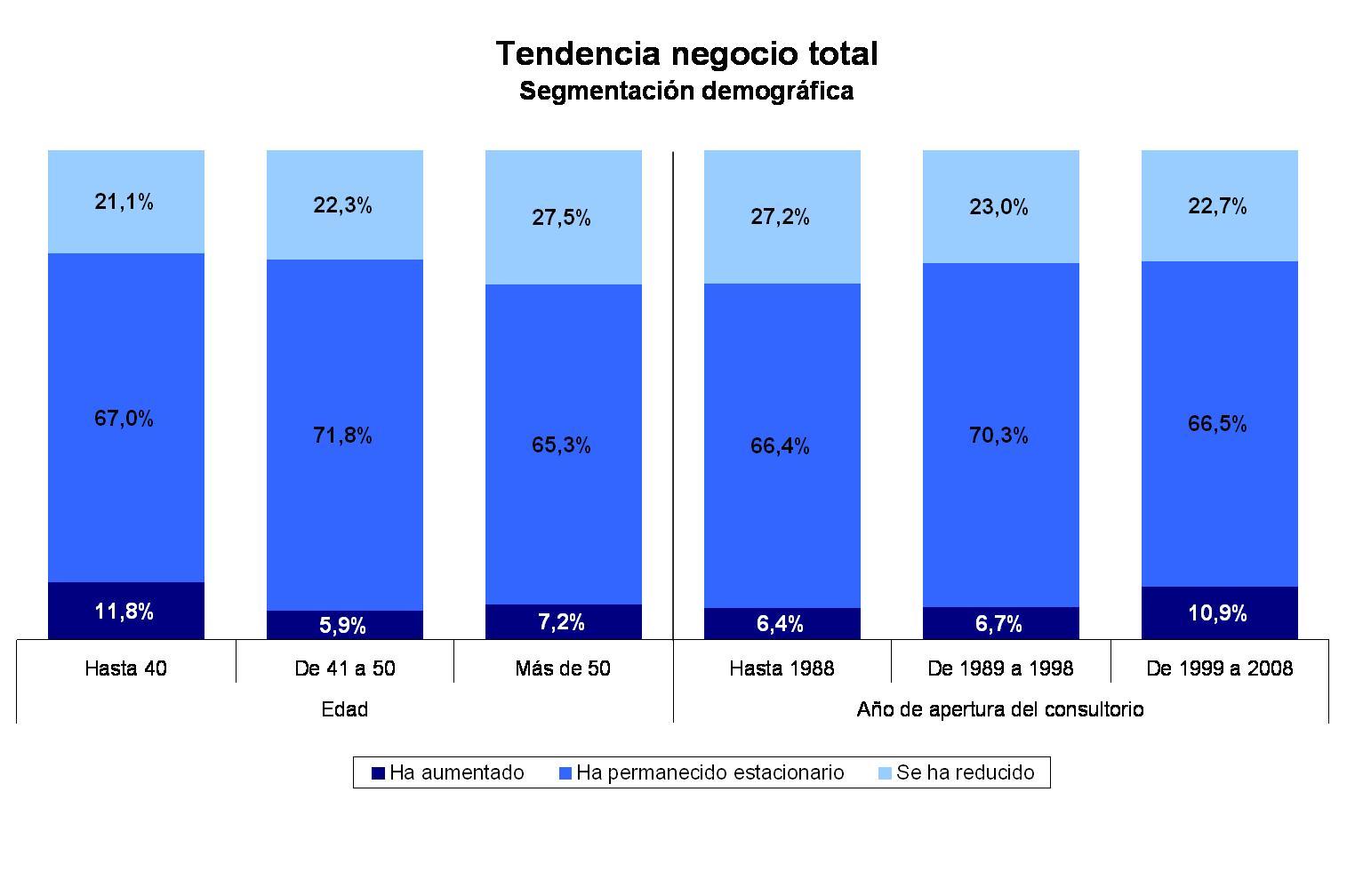 Segmentazione demografica