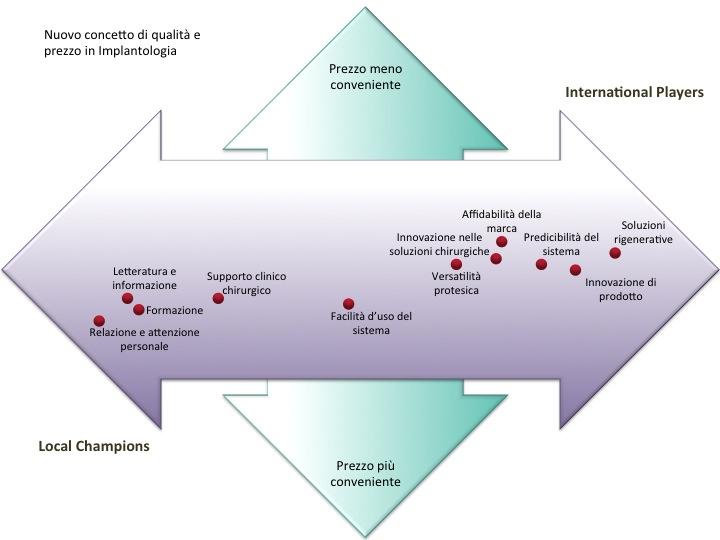 Grafico Implantologia_ita