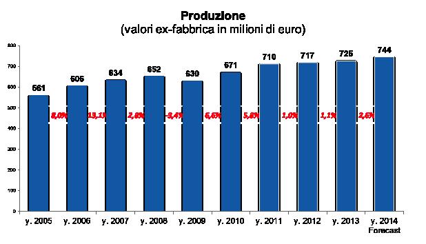 trend produzione