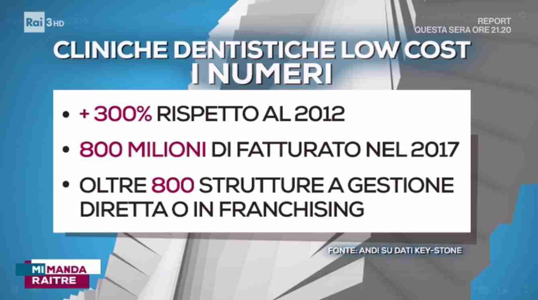 MiMandaRai3 - Panorama Odontoiatrico Italia