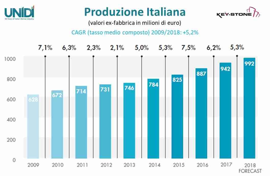 Produzione italiana Dentale