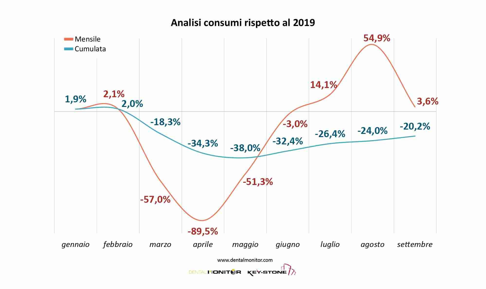 Analisi consumi rispetto al 2019